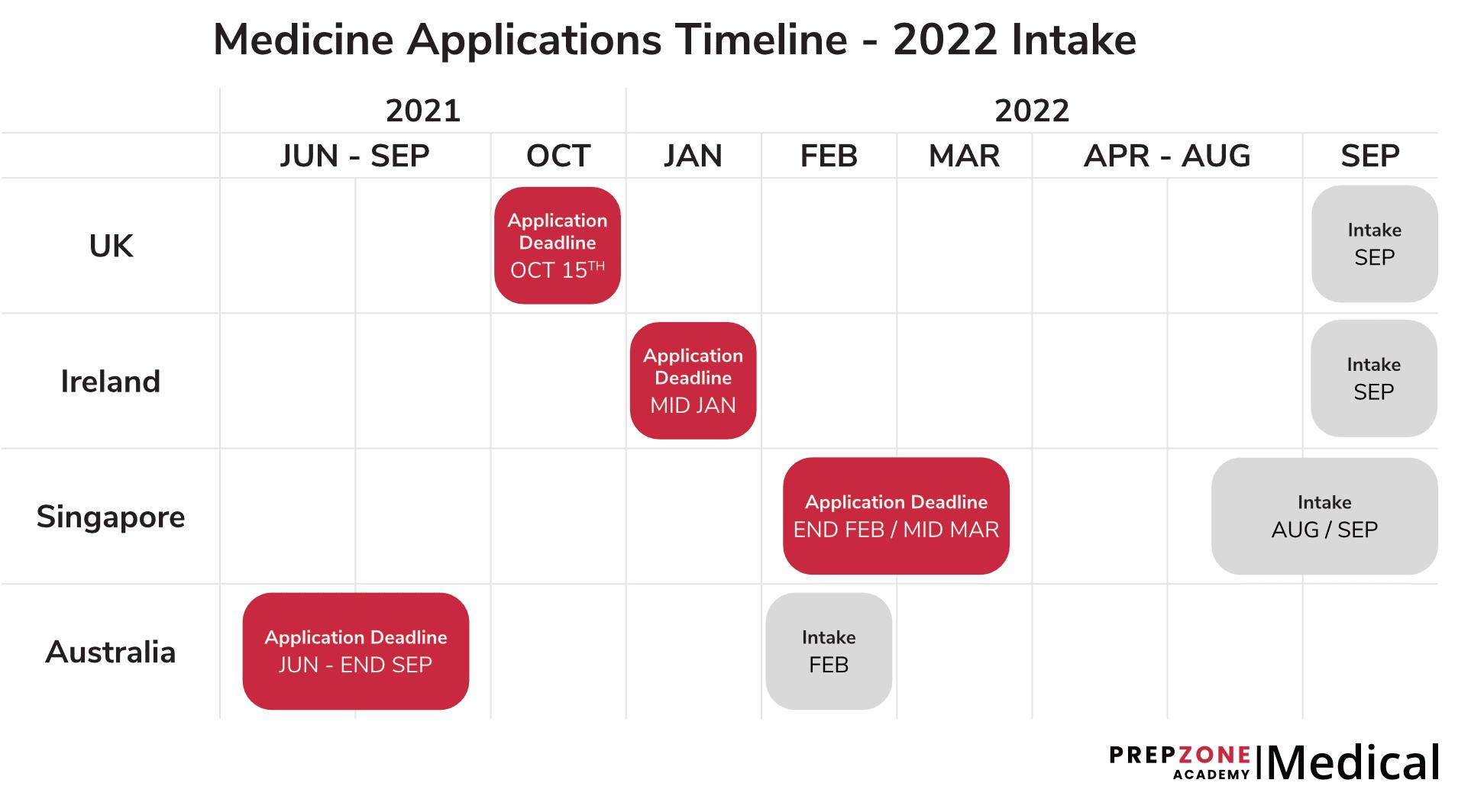 Medicine Applications Timeline - 2022 Intake   Prep Zone Academy
